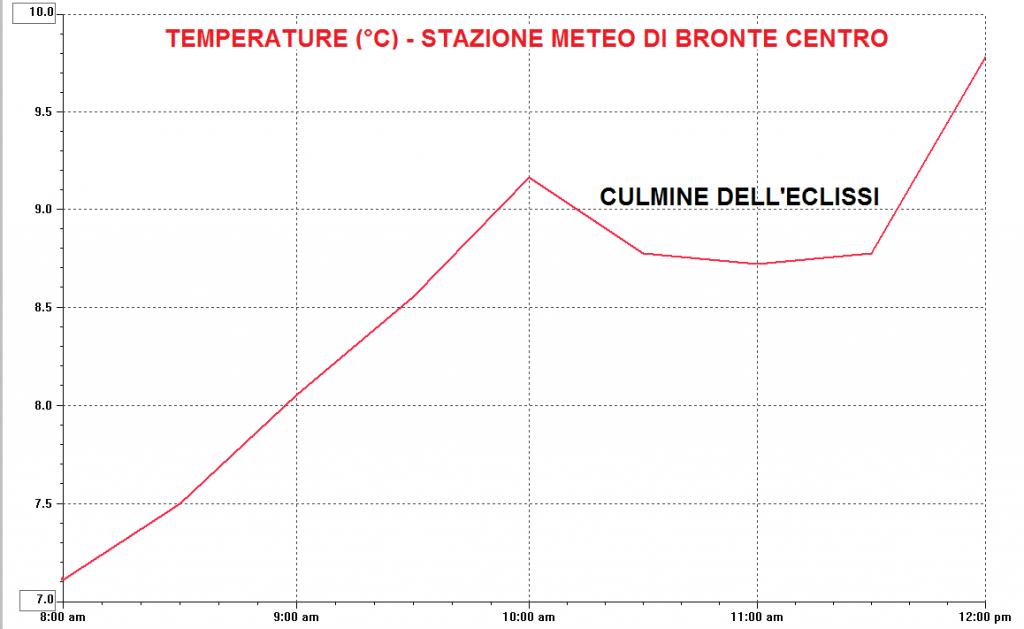 Temperature a Bronte prima, durante e dopo l'eclissi solare
