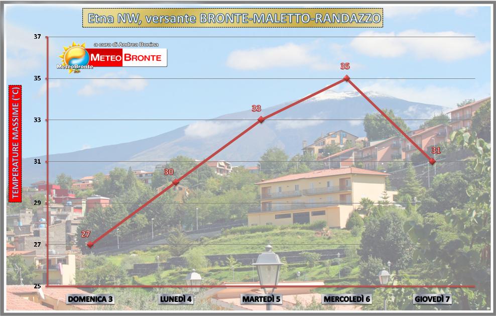 Temperature Bronte-Maletto-Randazzo