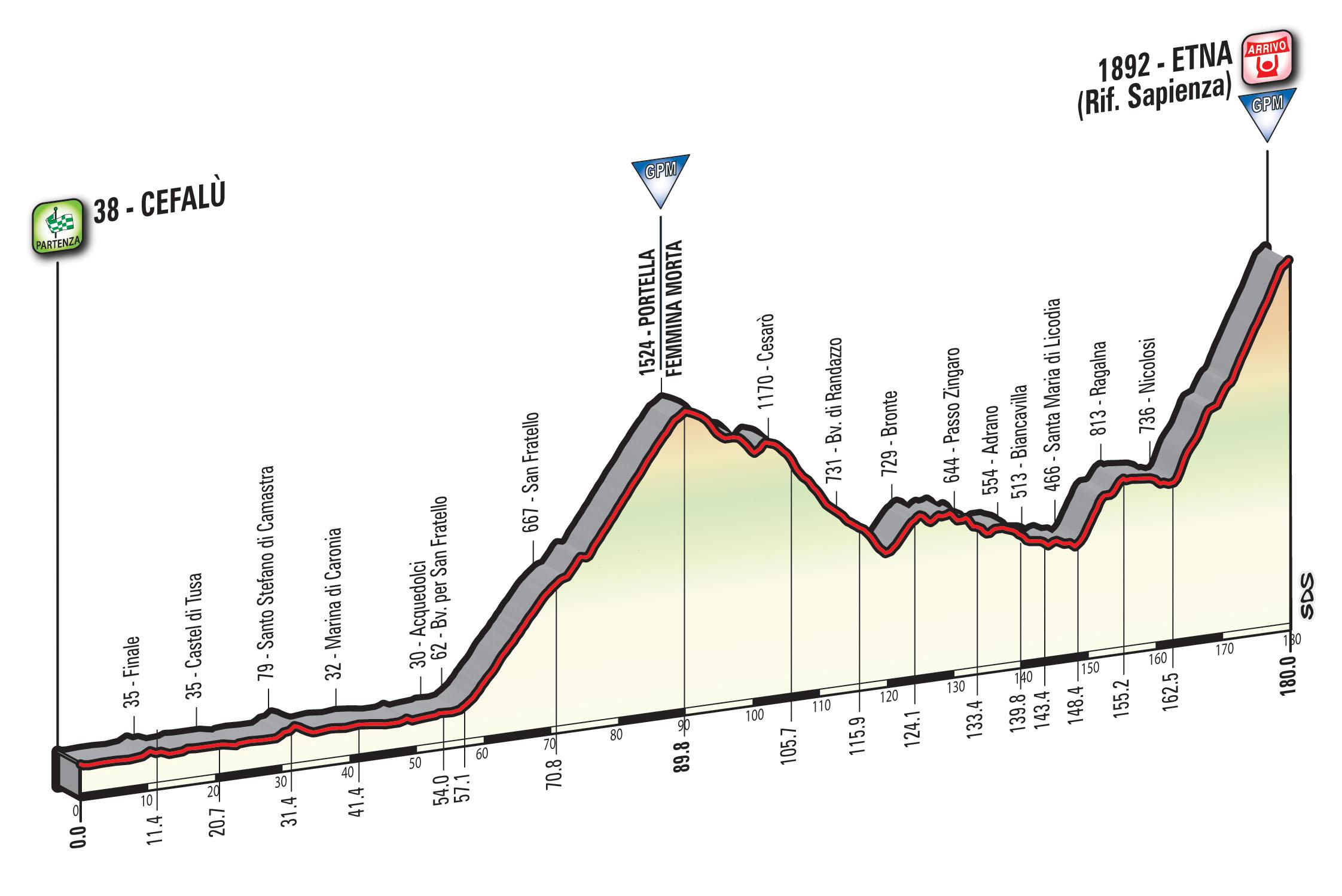 Giro d'Italia 2017 Etna Bronte