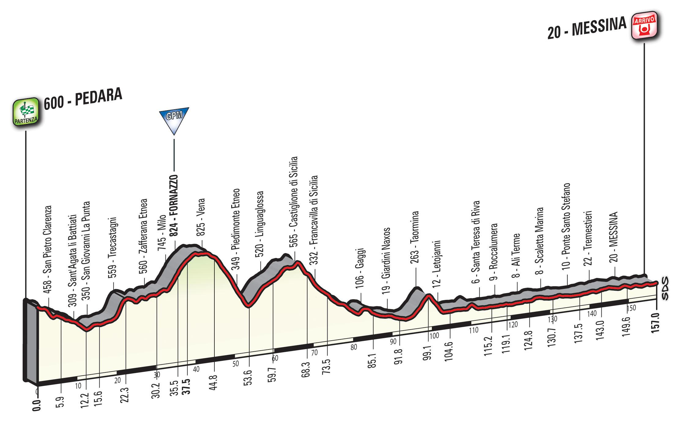 Giro d'Italia Pedara - Messina
